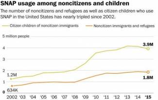 illegal-aliens-cancel-snap-benefits-for-fear-of-being-deported